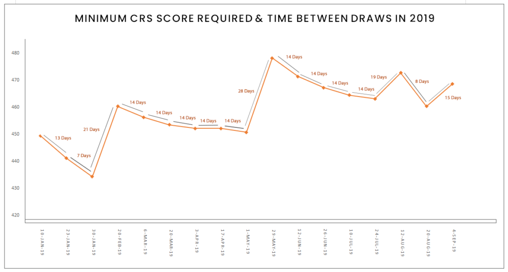 Min-CRS-Required-Time-Between-Draws-Sept-04-1024x549